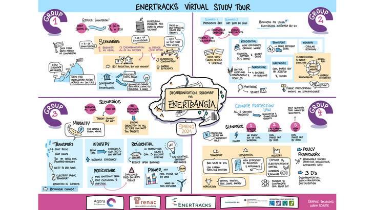 EnerTracks Virtual Study Tour
