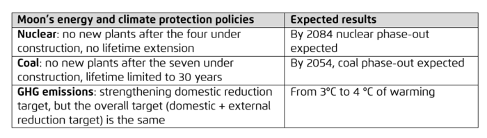 Table of Korean energy policy