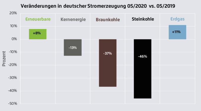 Veränderungen in deutscher Stromerzeugung 05/2020 vs. 05/2019